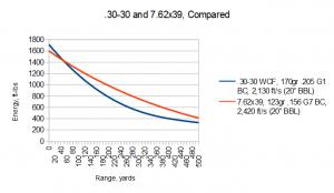 7.62x39mm vs .30-30